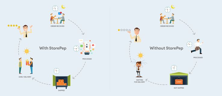 Storepep Work Flow Woocommerce Magento Solutions