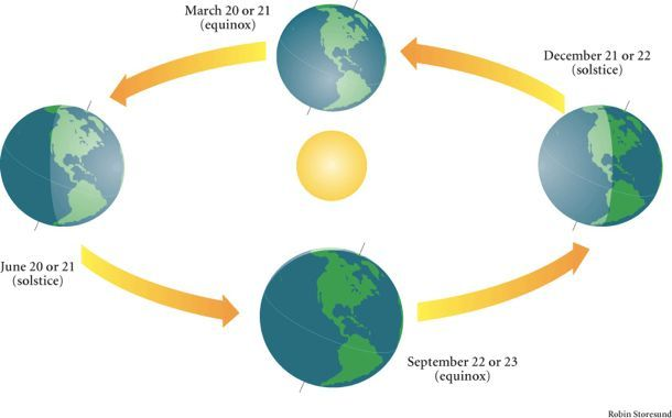 Diagram showing Earth's positions at the equinoxes and solstices. | March  equinox, Spring equinox, EquinoxPinterest