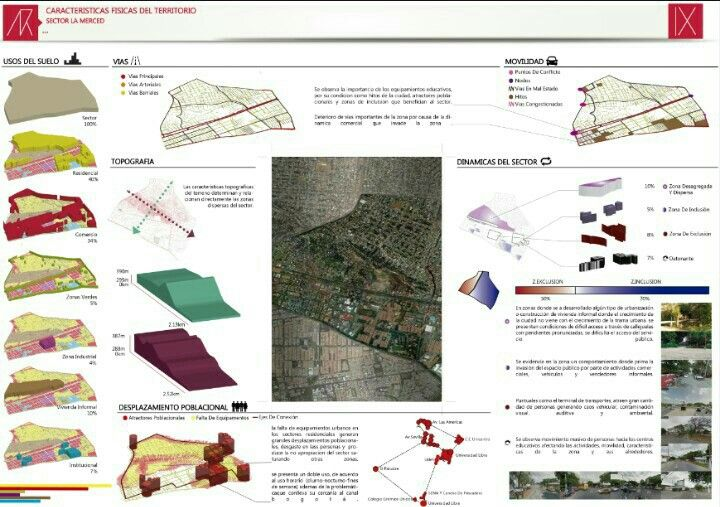 Análisis data sensible (virtual-temporal) data física (tangible-funcional