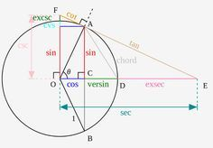 10 funções trigonométricas que os professores de Matemática nunca ensinaram para você