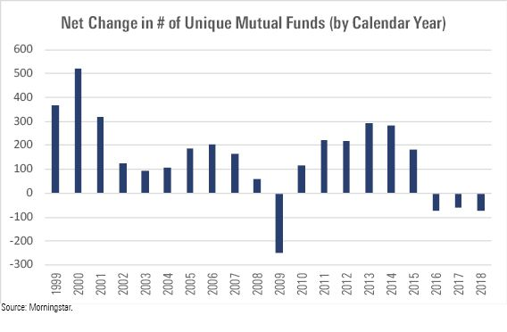The Mutual Fund Industry Is Shrinking And That S Ok Its Ok