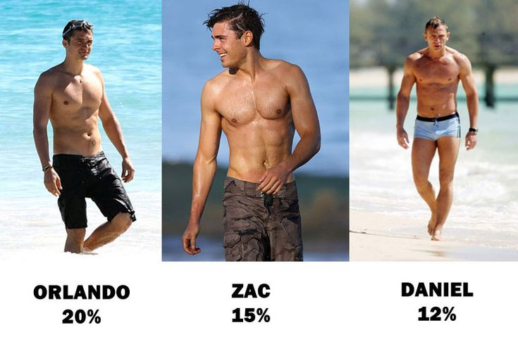 Body fat of Hollywood actors (images of faces ...