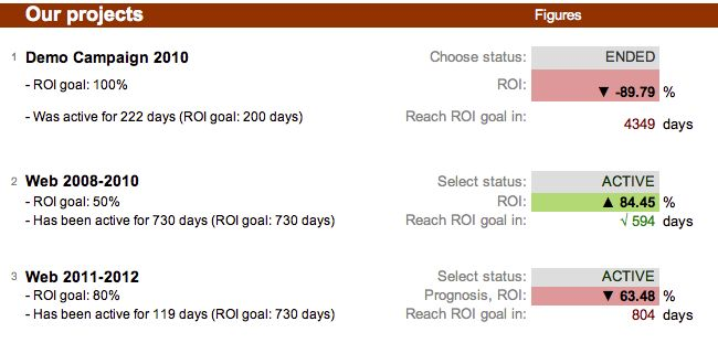 1000+ ideas about Project Management Dashboard on ...