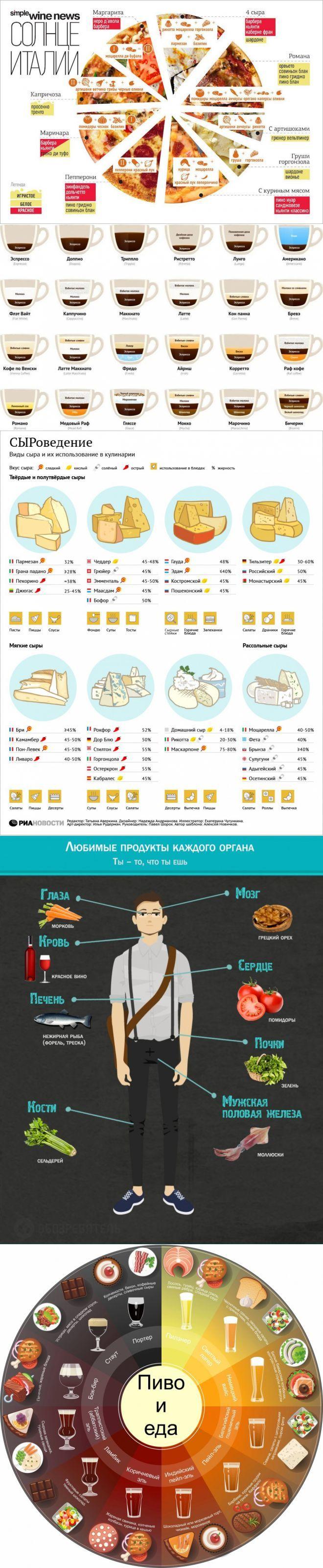 10 примеров полезной инфографики о еде | Доска №1 | Постила