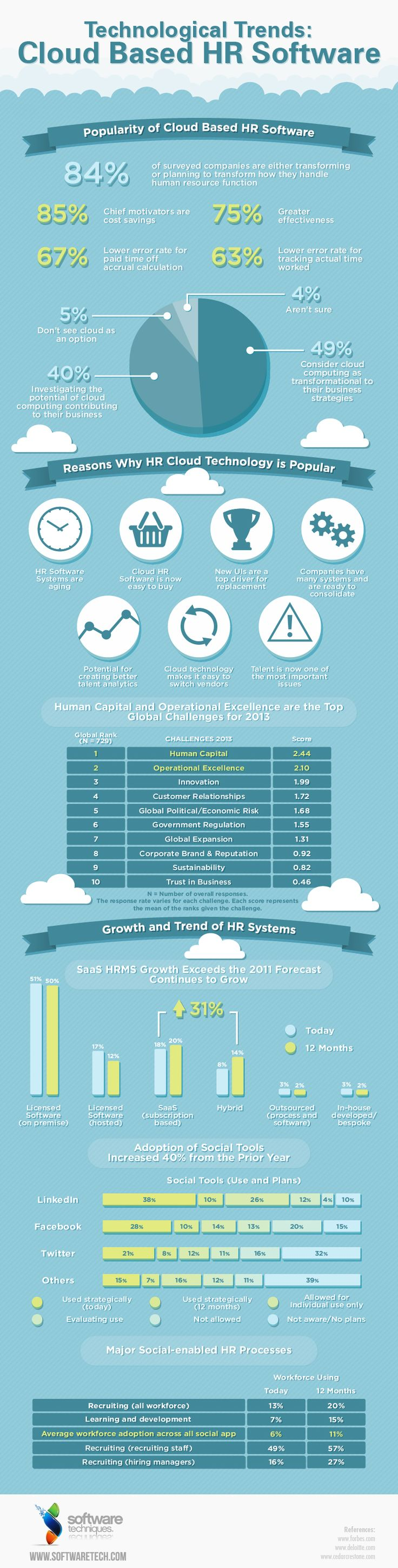 Technological Trends: Cloud Based HR Software. #Gamification #HR #Infographic