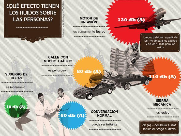 El efecto del ruido sobre las personas #infografia #infographic #health