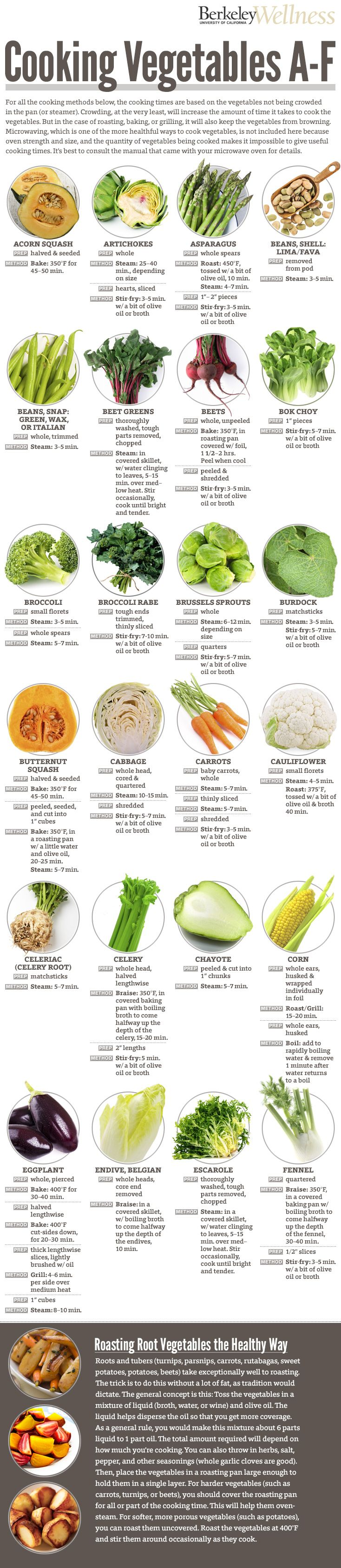 Cooking Vegetables A-F, Cooking tips, Infographic