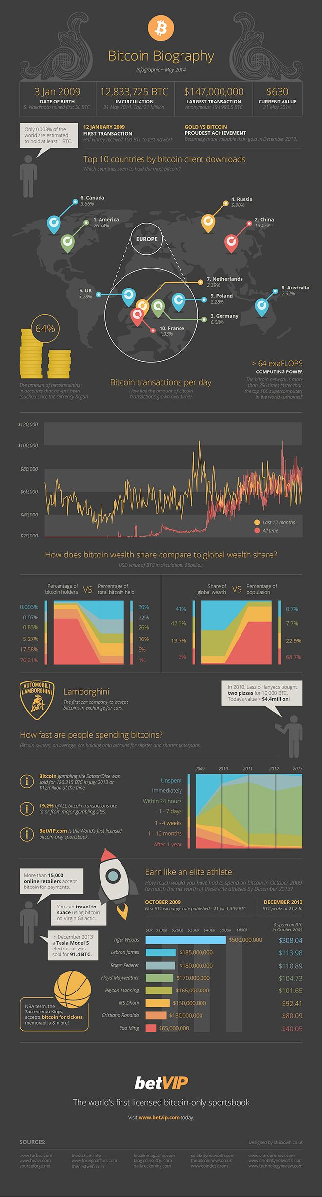 14 Best Infographics Images On Pinterest Infographic Dc Ac Virtual Lab Online Geeks Betvipcom The Worlds First Licensed Bitcoin Only Sportsbook Has Released This