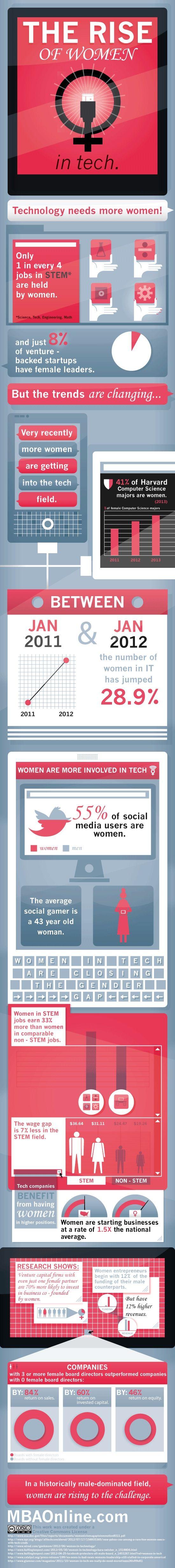 The Rise Of Women In Tech. Not Necessarily U0027gamesu0027 But Thereu0027s ...
