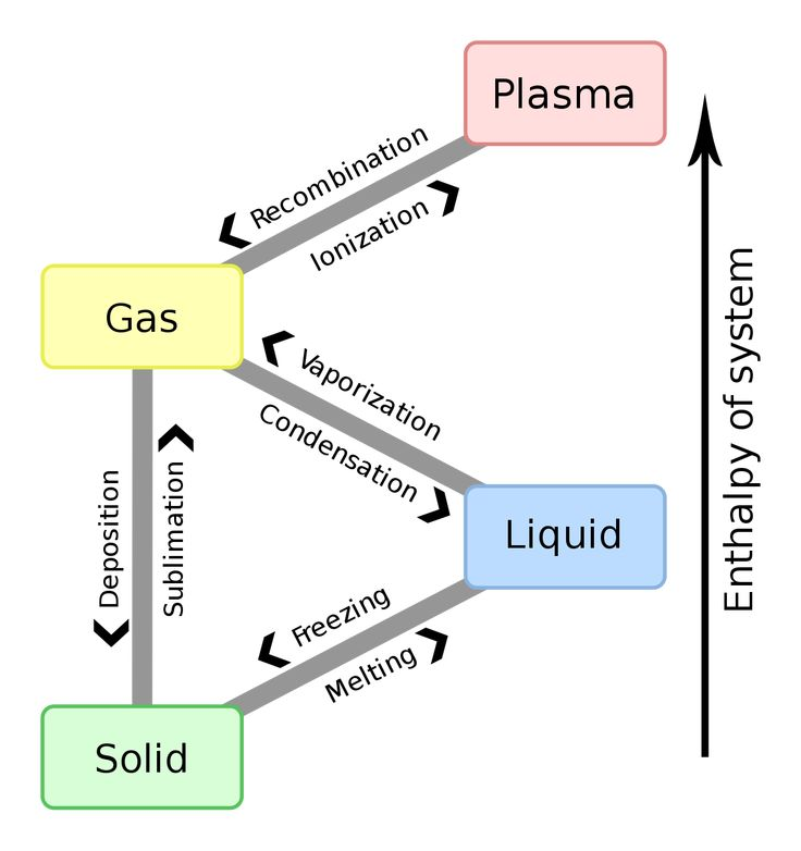 251 best Matter Chemistry images on Pinterest Physical science - solubility chart example