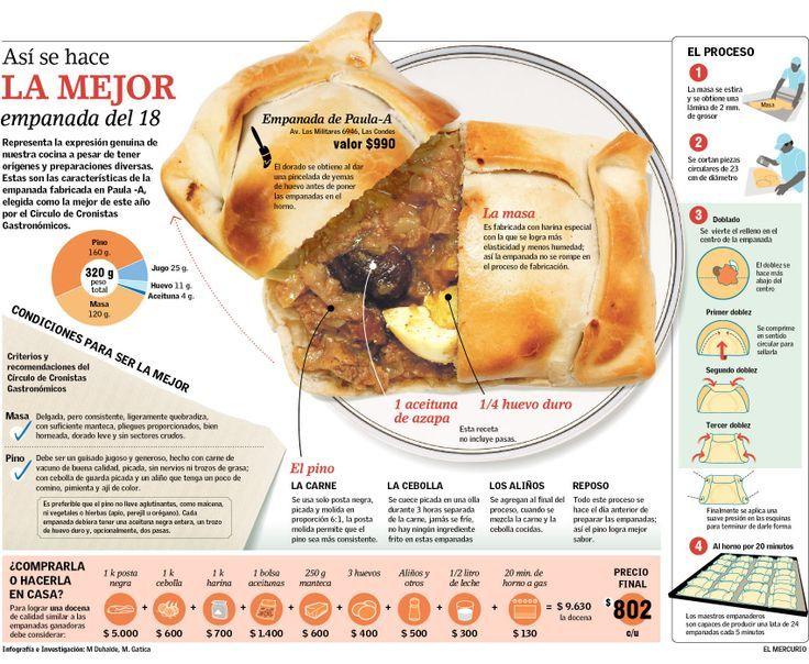 La empanada chilena