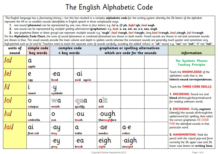 The English Alphabetic Code plus The Synthetic Phonics Teaching Principles (without pictures)