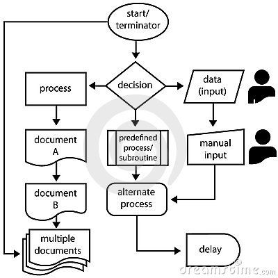 flowchart-symbols-flow-arrows-programming-process-15583822