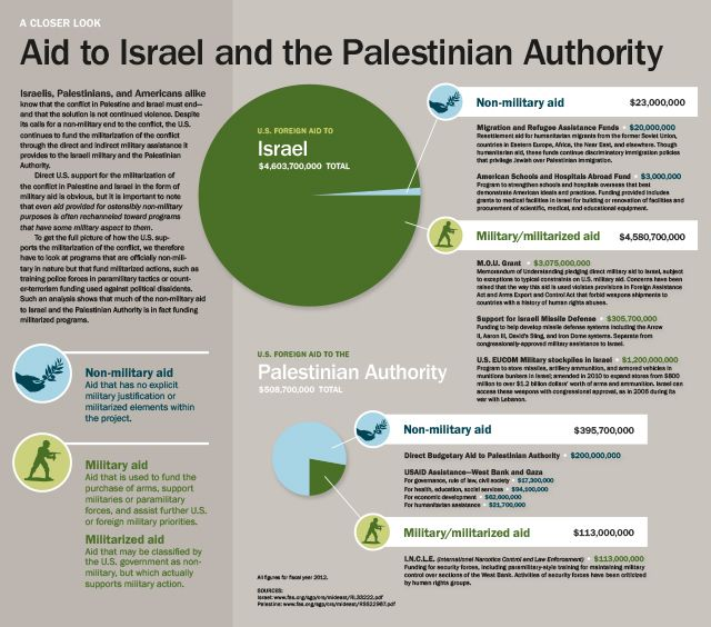 israel palestine solution essay The israeli palestinian conflict analysis  the palestinian liberation movement wanted a two state solution which israel is against  if you are the original .