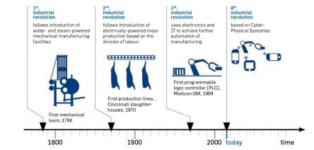 "4.0 industrial revolution. A central organization structure within virtual factories becomes increasingly flexible and decentralized as well as resource-efficient a ""Smart Factory"". This creates a globally interlinked production that defies national borders, factory sites as well as areas of expertise within companies like a Global Factory."