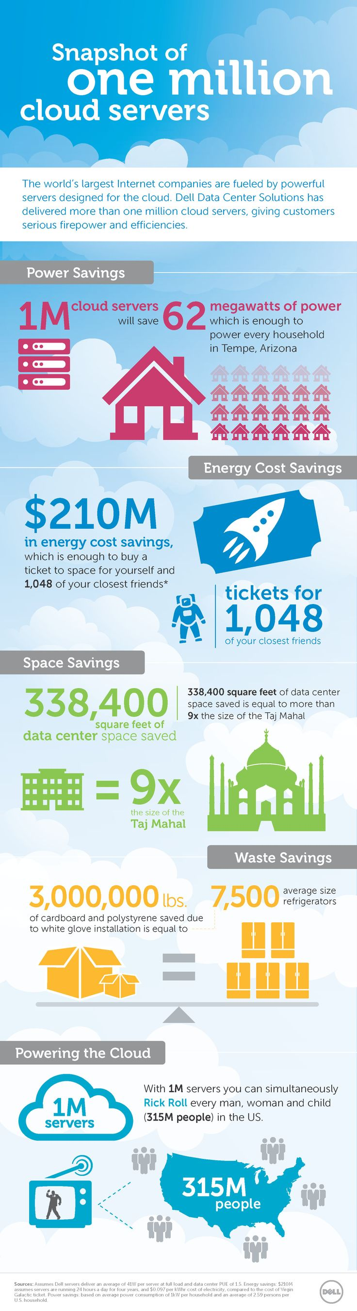 Dell DCS ships its 1 millionth server!   See how our cloud servers contribute to power savings, cost savings, space savings, and waste savings.