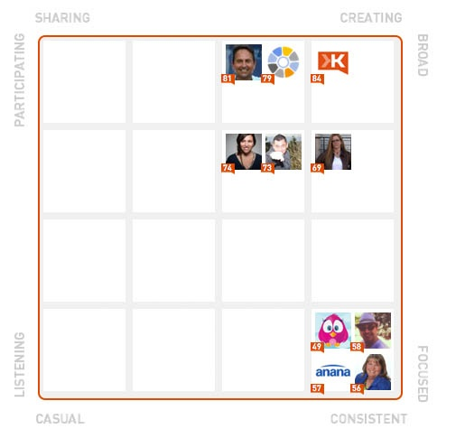 @littlebirdiesez is a Specialist...for now! Here's my Klout Style Board. Are you on there?