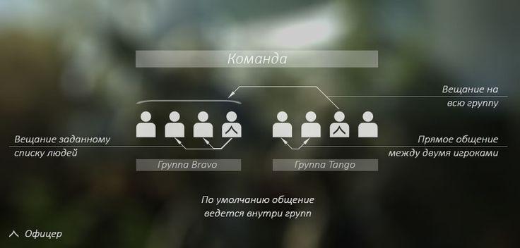 Как сказать что-то группе игроков http://myteamvoice.com/ru/help/pc_client или задайте вопрос на нашем сайте поддержки http://feedback.myteamvoice.com/ru/home/index  #тимплей #команда #игрок #геймер