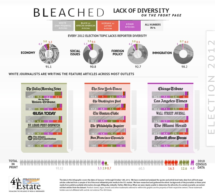 Paper Work: Why is Hispanic/Latino with other races - White, Black- when it's not a race?