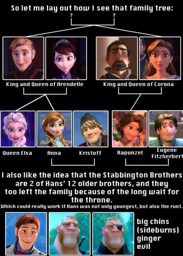 Lol, Frozen/Tangled family tree theory!