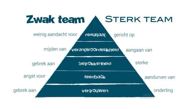 Teamontwikkeling: zwak team sterk team