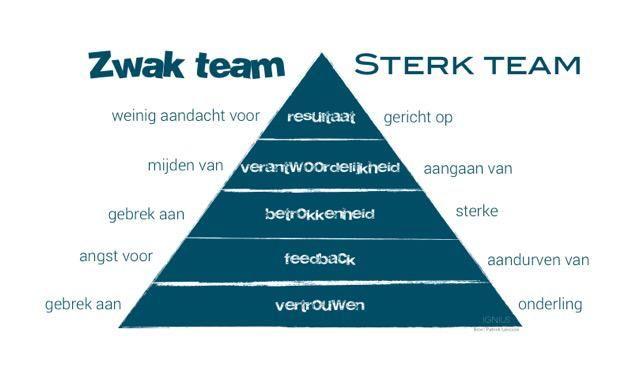 De vergelijking tussen een sterk en een zwak team. #onderwijs Op het Transvaal College heb ik bikkels van collega's die me altijd ondersteunen wanneer dat nodig is.