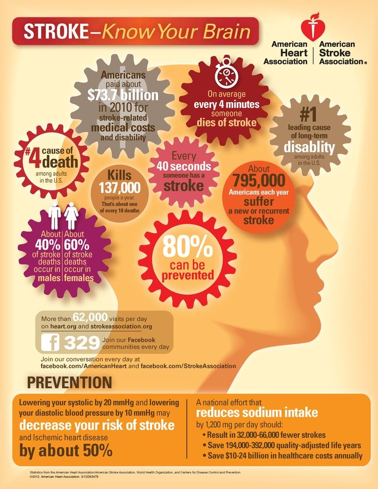 168 best stroke recovery therapy images on pinterest occupational american stroke associations infographic there is good news about stroke according to the american stroke associations recent fandeluxe Gallery