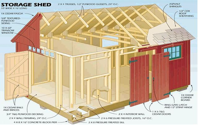Build A Shed House For Your Office Or Guests Shed Homes Garden Storage Shed Building A Shed