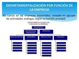 ejemplo de departamentalizacion por funcion de la empresa.
