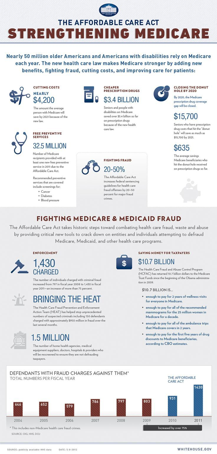 medicare impact on the health care Medicare and medicaid have changed health care in america for the better   that is five years higher than it was when the law went into effect.