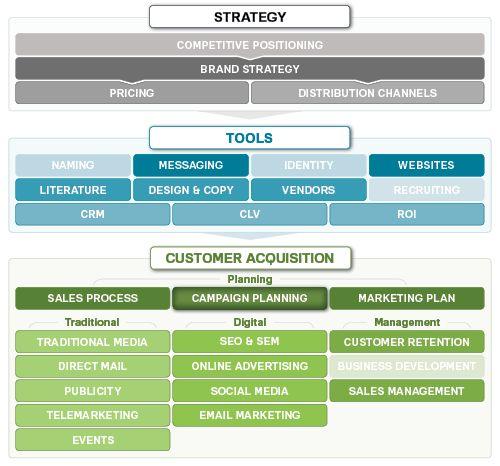 Πάνω από 25 κορυφαίες ιδέες για Marketing plan sample στο Pinterest - marketing strategy template