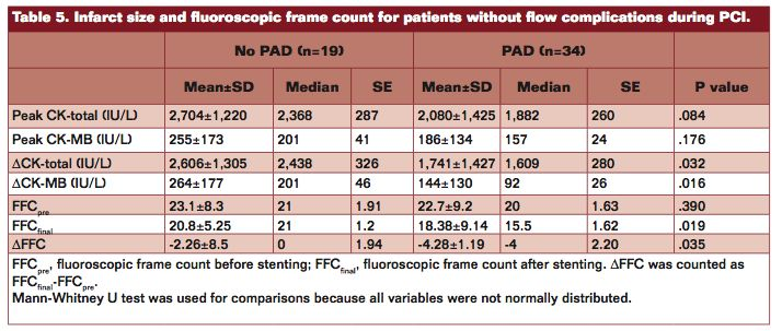 "Table 5, ""The Comorbidity of Peripheral Arterial Disease Attenuates Complications During Primary Percutaneous Coronary Intervention in ST-Elevation Myocardial Infarction,"" Vascular Disease Management vol. 10 issue 8, Omar et al."