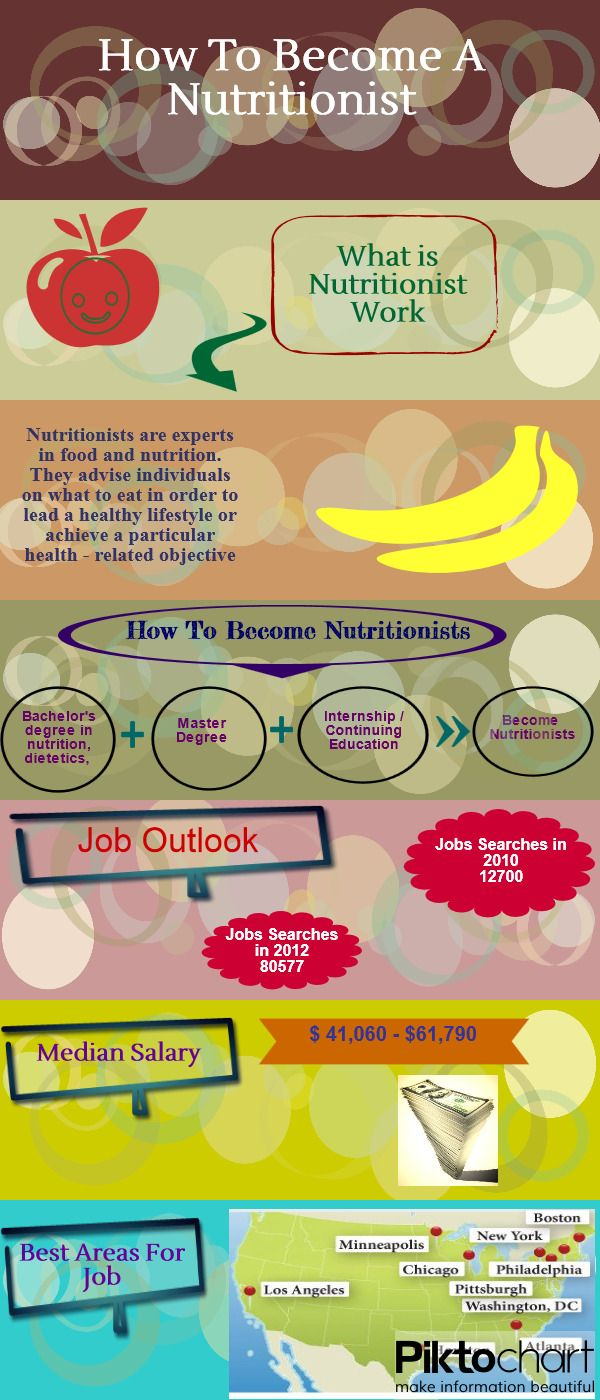 how to become a nutritionist – citybeauty, Human Body