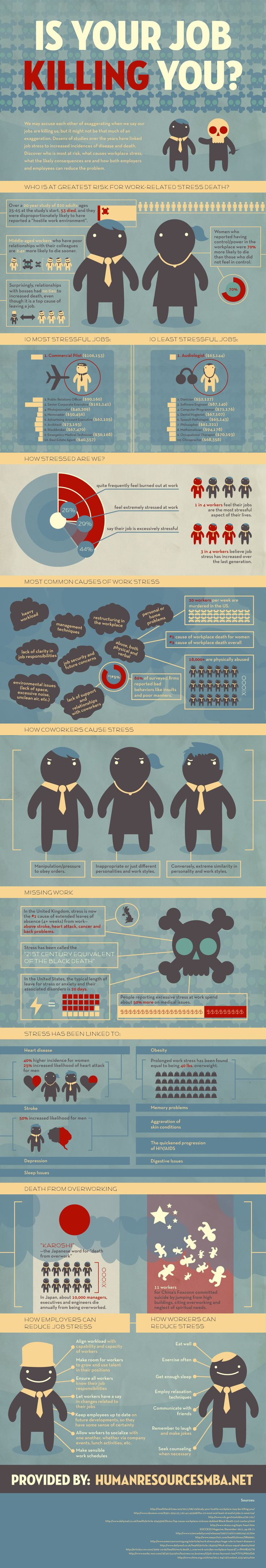 Infographic of the day: The most stressful (and less stressful) jobs in the world. Guess what??