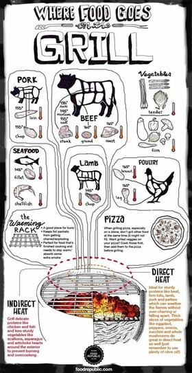Where to put food on the grill - This is surprisingly useful!