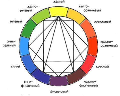 Цветник на даче своими руками - варианты дизайна, фото, схемы посадки. Применять в цветнике цвета, опираясь на цветовой круг и его правила.
