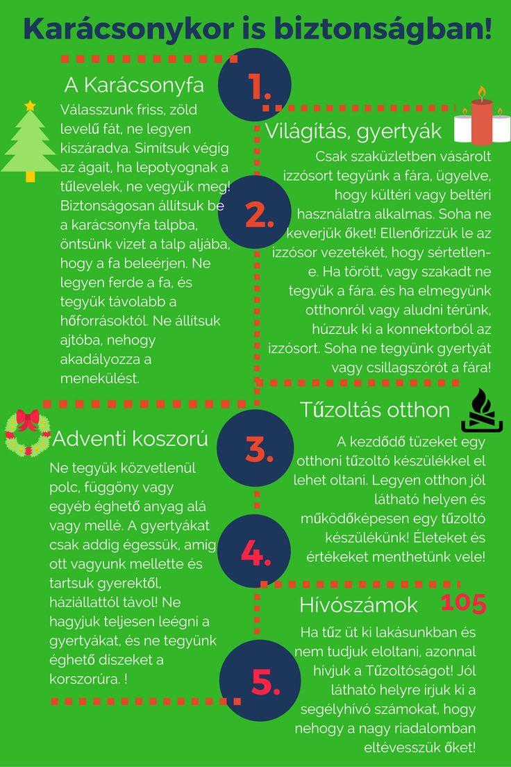Hogyan legyünk karácsonykor is biztonságban? Infografika