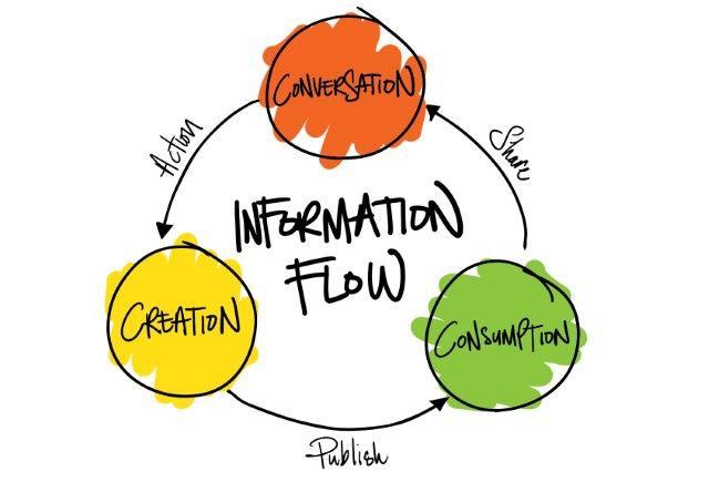 InformationFlow2.jpeg (640×435)