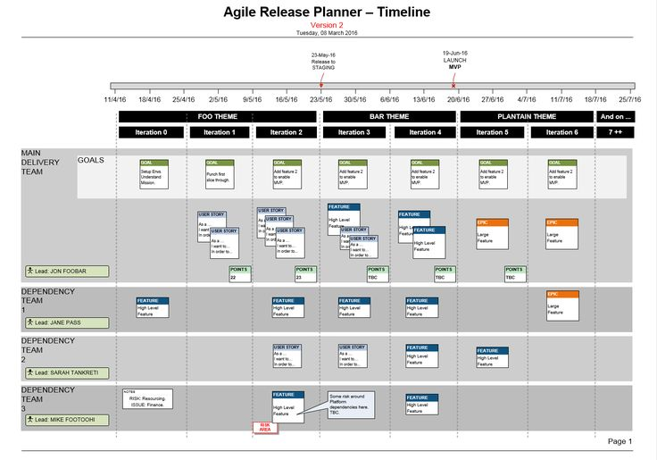 Example of complex #Kanban #board via @kanbanizecom Delegate - release planning template