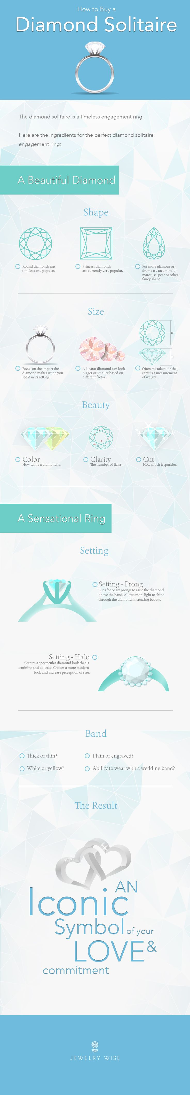 How To Buy A Diamond Solitaire . #Infographic #HowTo #DiamondRing