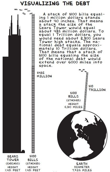 This visualisation is from 2008, when the US National Debt was approx. $10 Trillion......it is now fast approaching $17 Trillion