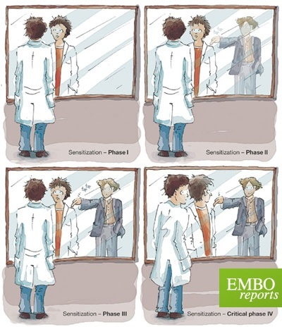 Sensitization: reciprocity and reflection in scientific practice. (Credit: Penders, Vos & Horstman, EMBO reports) Nature Publishing Group