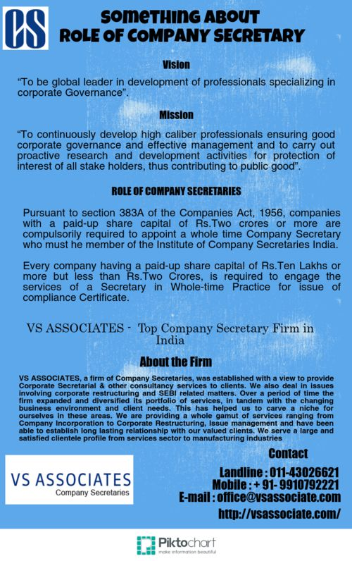 ROLE OF COMPANY SECRETARIES  Pursuant to section 383A of the Companies Act, 1956, companies with a paid-up share capital of Rs.Two crores or more are compulsorily required to appoint a whole time Company Secretary who must he member of the Institute of Company Secretaries India.