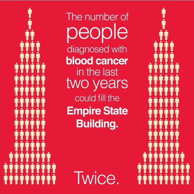 The number of people living with blood cancer in the U.S. is daunting. Our mission to end blood cancer is paramount. We can't do it without your help. Visit our website today to make a donation. #SomedayisToday