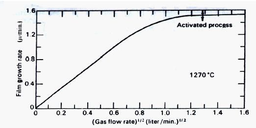 Deposition Rate of Chemical Vapor Deposition, the microfabrication article gives detailed information deposition rate of chemical vapor deposition, have a look!