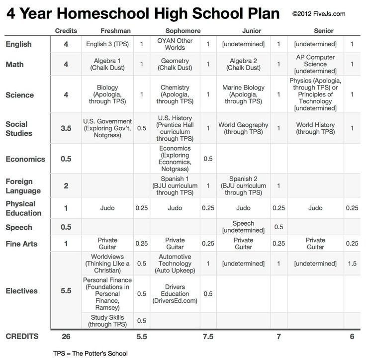 Does this sound like a good homeschooling plan?