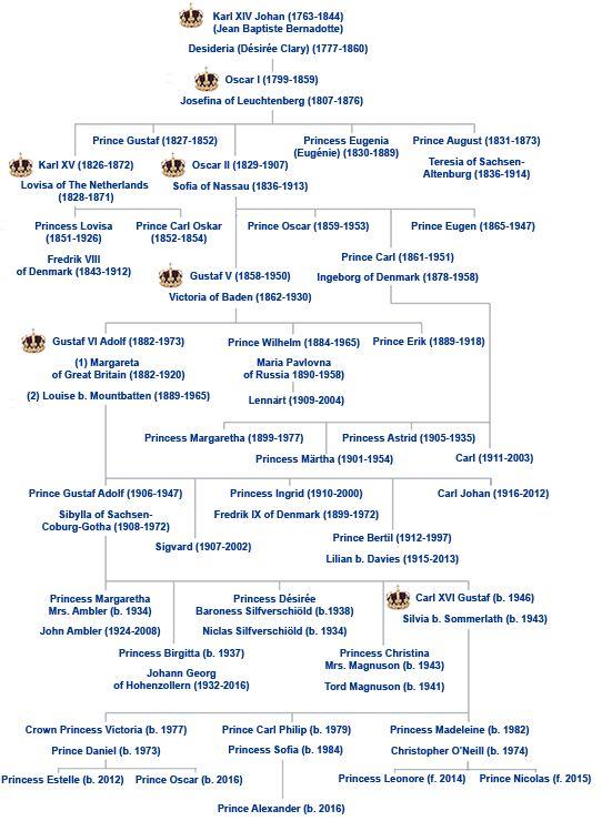 De Bernadotte Dynastie