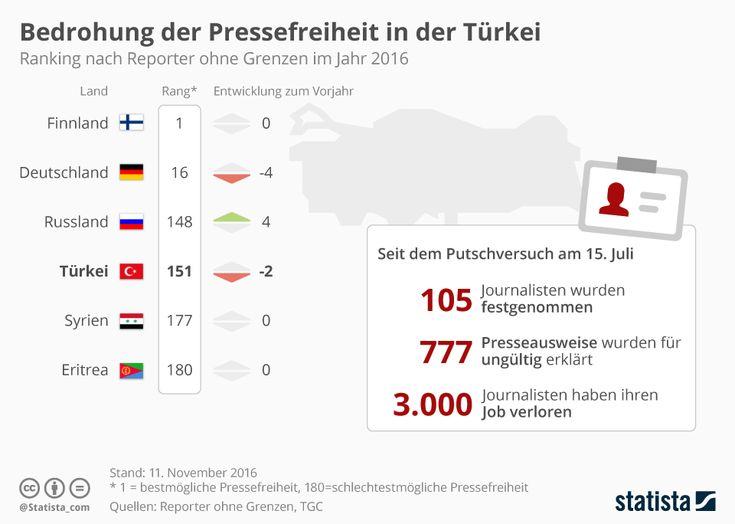Infografik: Bedrohung der Pressefreiheit in der Türkei  #Infografik #Pressefreiheit