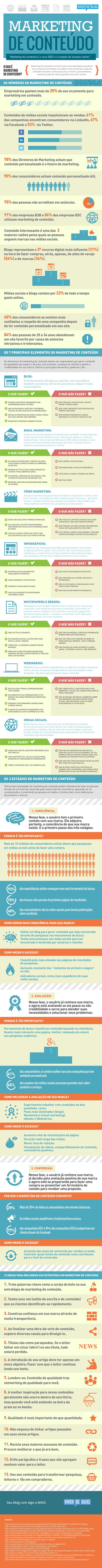 Infográfico Marketing de Conteúdo do Viver de Blog
