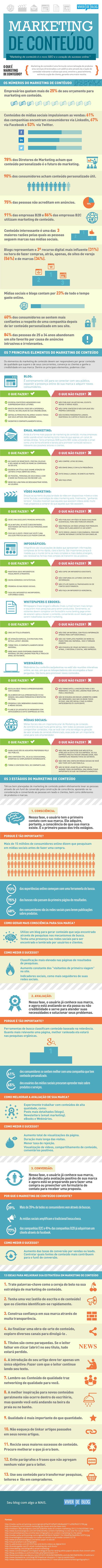 [Infográfico] Tudo e mais um pouco sobre Marketing de Conteúdo.